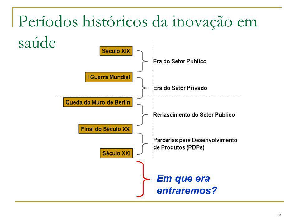 56 Períodos históricos da inovação em saúde Em que era entraremos?