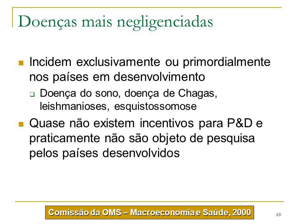 69 Doenças mais negligenciadas Incidem exclusivamente ou primordialmente nos países em desenvolvimento  Doença do sono, doença de Chagas, leishmanios