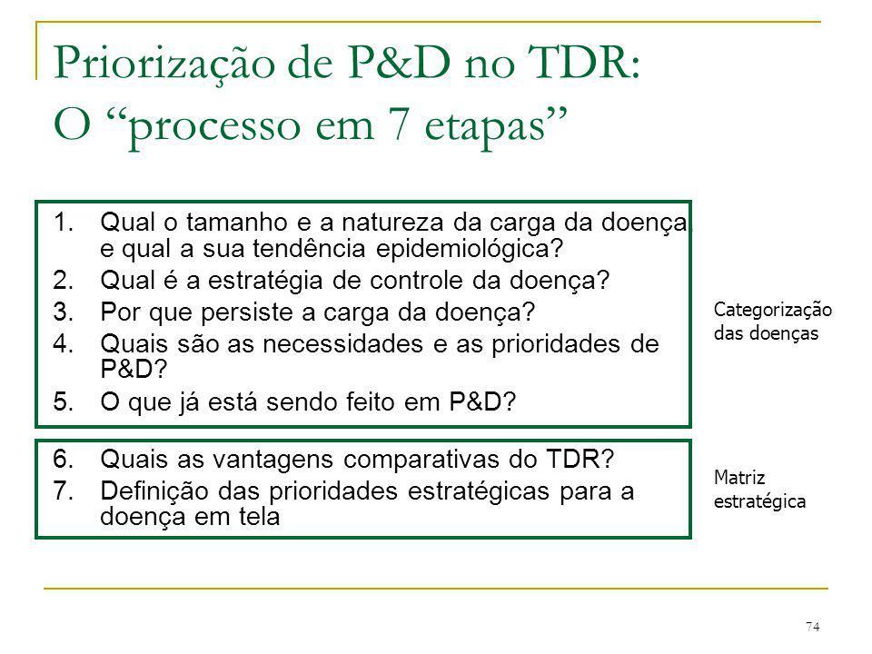 """74 Priorização de P&D no TDR: O """"processo em 7 etapas"""" 1.Qual o tamanho e a natureza da carga da doença, e qual a sua tendência epidemiológica? 2.Qual"""