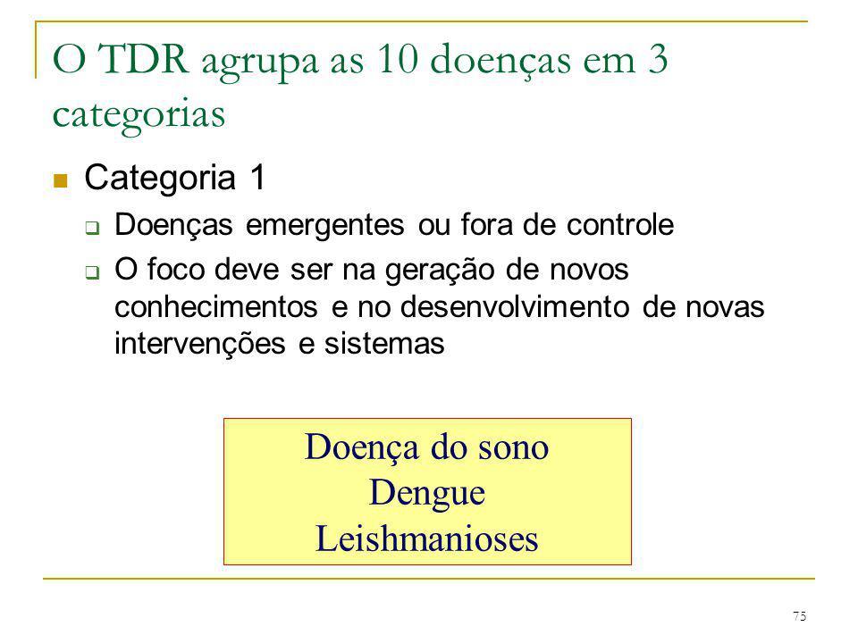 75 O TDR agrupa as 10 doenças em 3 categorias Categoria 1  Doenças emergentes ou fora de controle  O foco deve ser na geração de novos conhecimentos