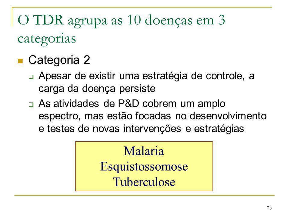 76 O TDR agrupa as 10 doenças em 3 categorias Categoria 2  Apesar de existir uma estratégia de controle, a carga da doença persiste  As atividades d
