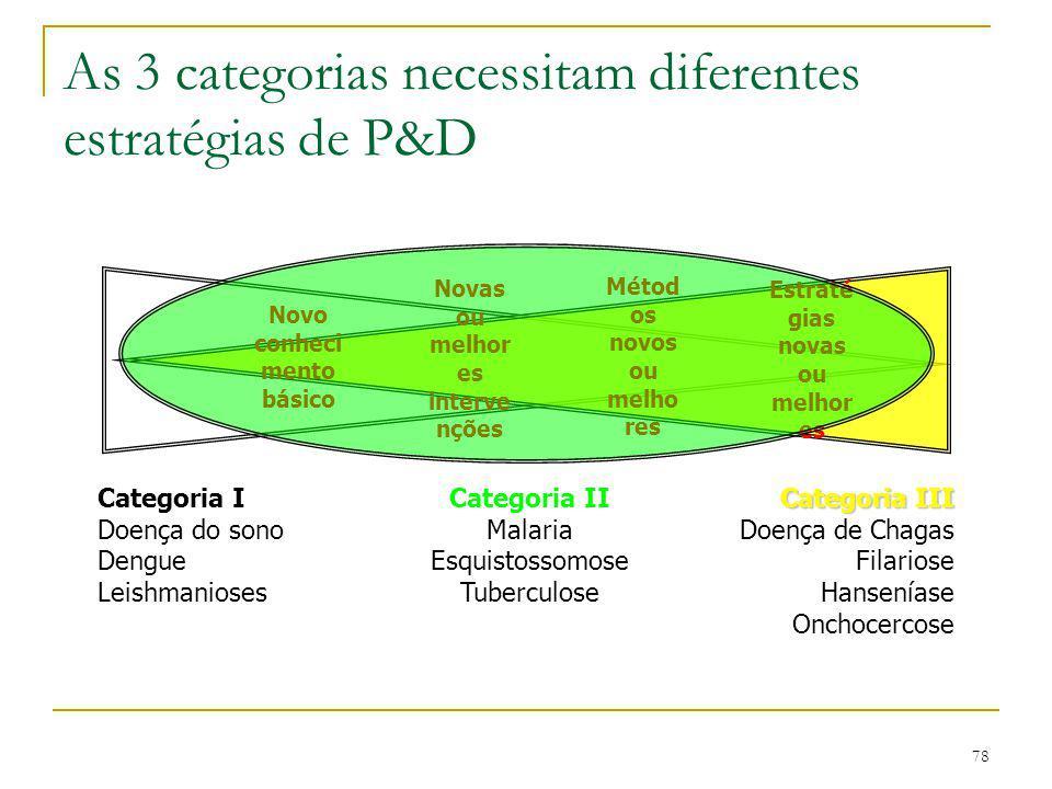 78 As 3 categorias necessitam diferentes estratégias de P&D Novo conheci mento básico Novas ou melhor es interve nções Métod os novos ou melho res Est