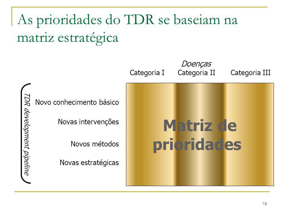 79 As prioridades do TDR se baseiam na matriz estratégica Matriz de prioridades Doenças Categoria I Categoria II Categoria III Novo conhecimento básic