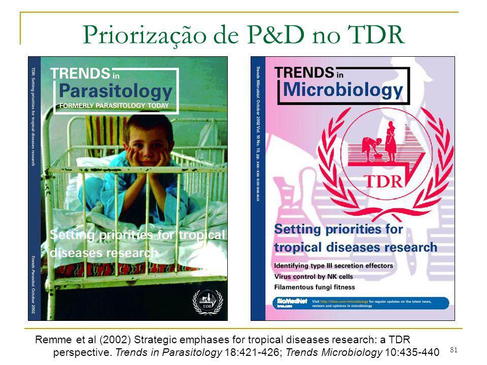 81 Priorização de P&D no TDR Remme et al (2002) Strategic emphases for tropical diseases research: a TDR perspective. Trends in Parasitology 18:421-42