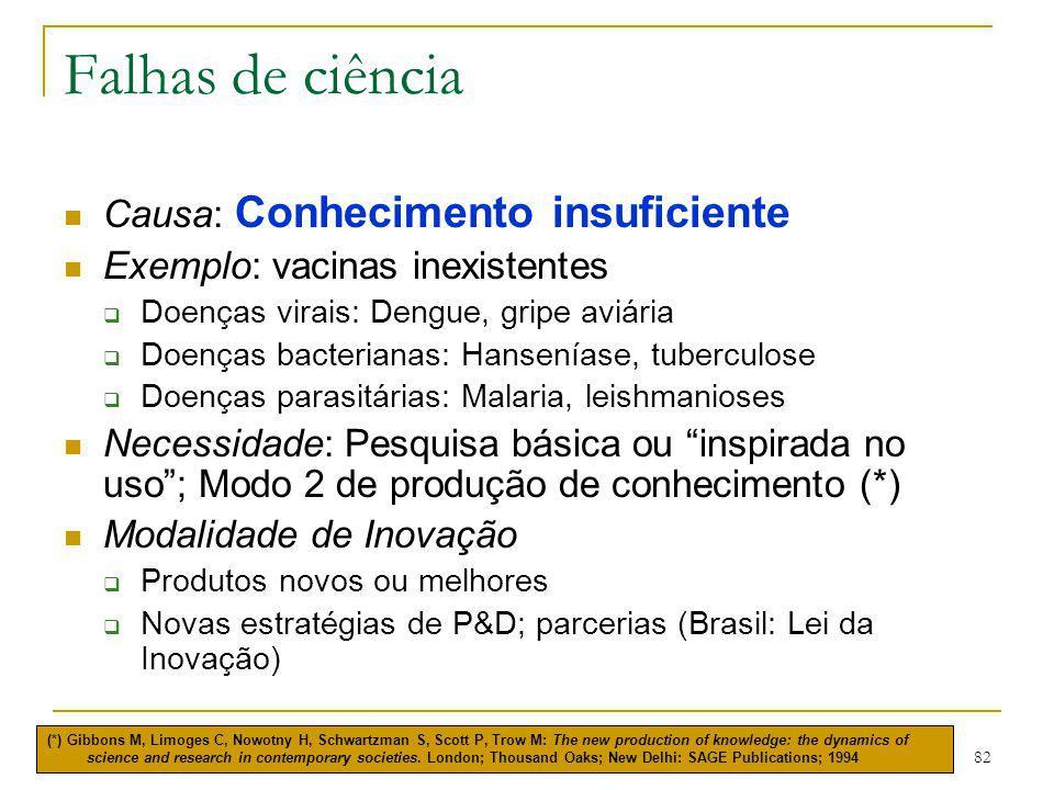 82 Falhas de ciência Causa: Conhecimento insuficiente Exemplo: vacinas inexistentes  Doenças virais: Dengue, gripe aviária  Doenças bacterianas: Han