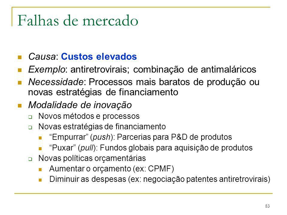 83 Falhas de mercado Causa: Custos elevados Exemplo: antiretrovirais; combinação de antimaláricos Necessidade: Processos mais baratos de produção ou n