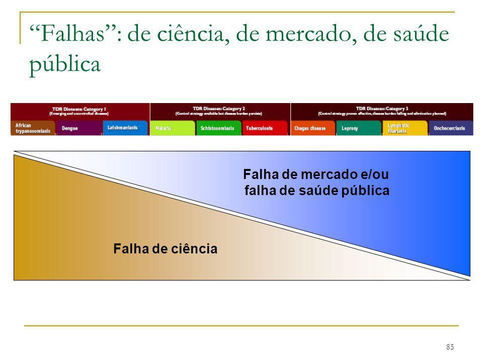 """85 """"Falhas"""": de ciência, de mercado, de saúde pública Falha de ciência Falha de mercado e/ou falha de saúde pública"""