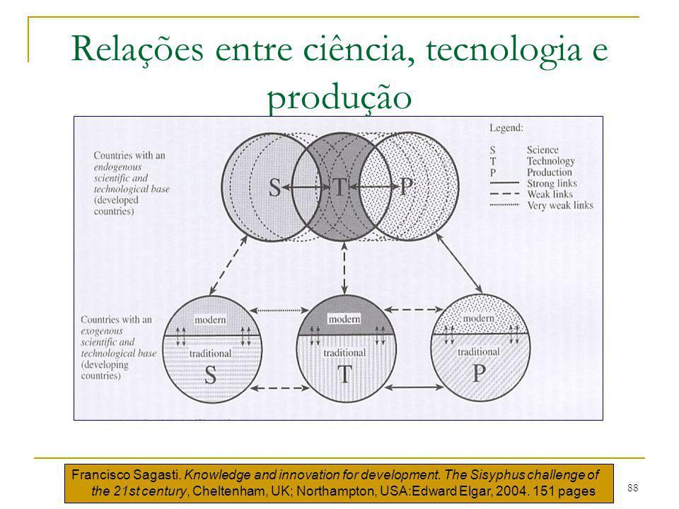 88 Relações entre ciência, tecnologia e produção Francisco Sagasti. Knowledge and innovation for development. The Sisyphus challenge of the 21st centu
