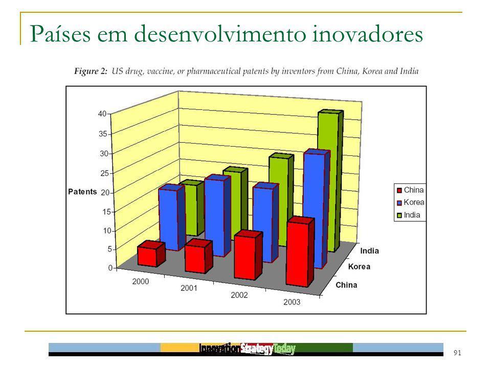91 Países em desenvolvimento inovadores
