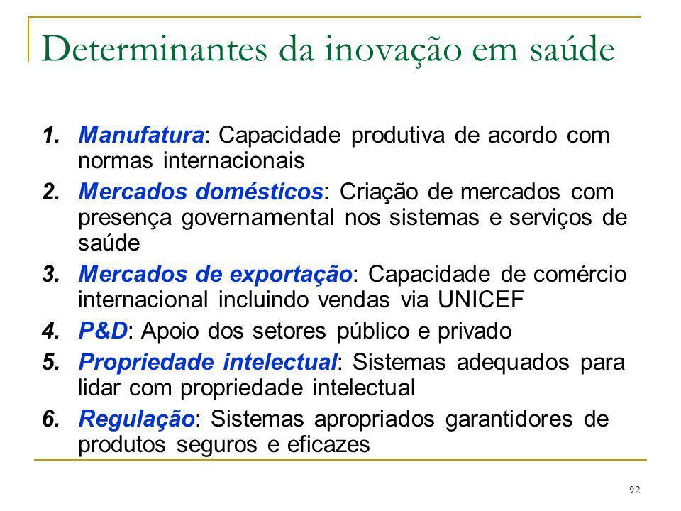 92 Determinantes da inovação em saúde 1.Manufatura: Capacidade produtiva de acordo com normas internacionais 2.Mercados domésticos: Criação de mercado