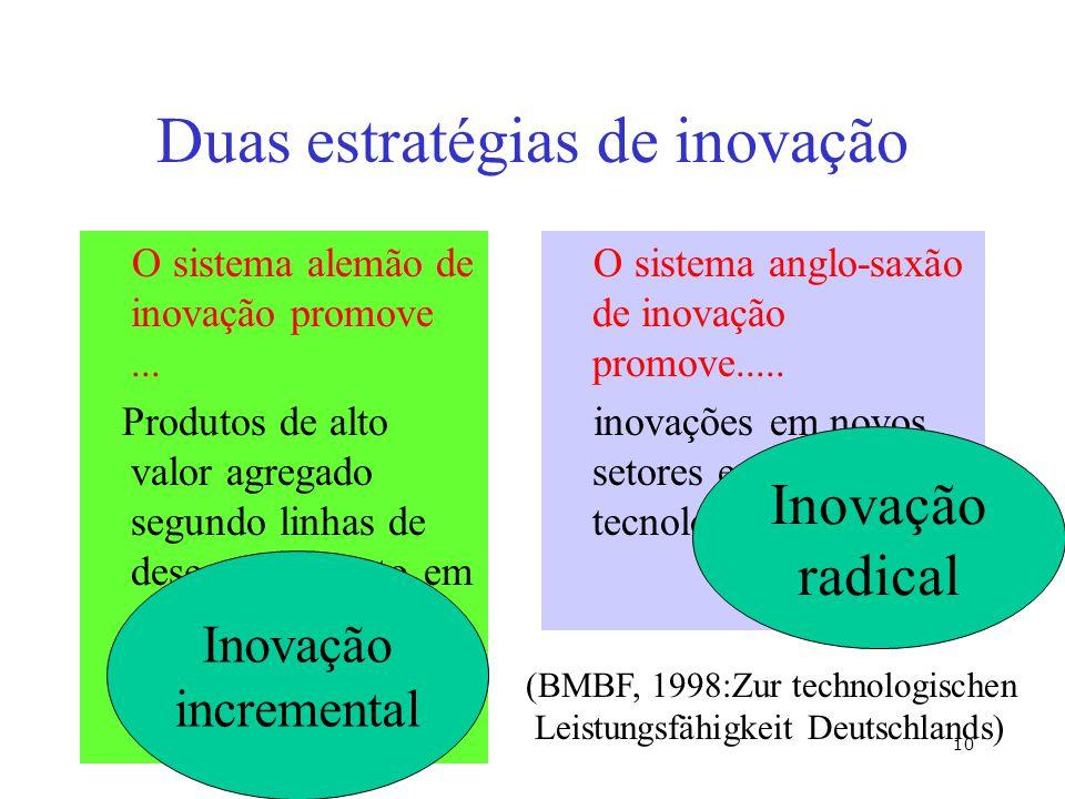 © Prof. Dr. Ing. Klaus North 10 Duas estratégias de inovação O sistema alemão de inovação promove... Produtos de alto valor agregado segundo linhas de