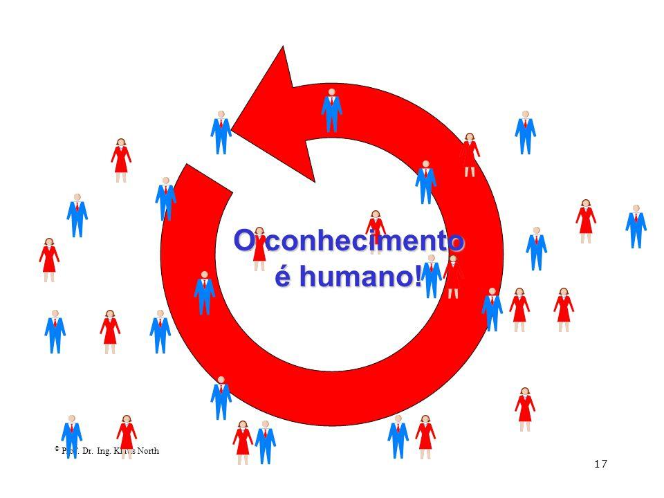 © Prof. Dr. Ing. Klaus North 17 O conhecimento é humano!