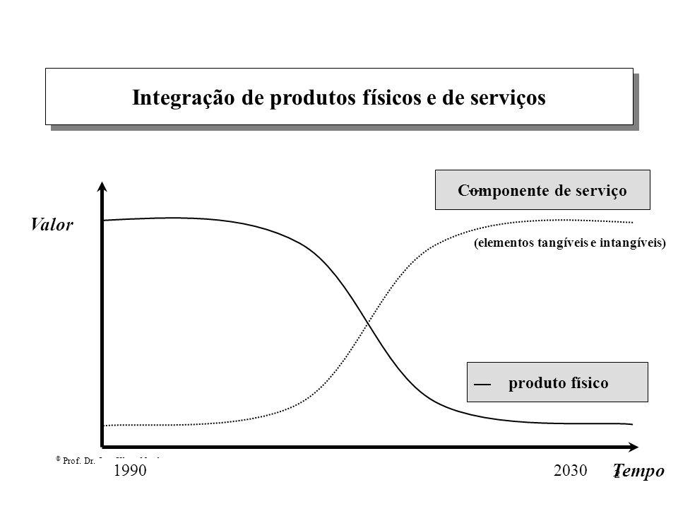 © Prof. Dr. Ing. Klaus North 2 Integração de produtos físicos e de serviços Valor 19902030 produto físico Componente de serviço Tempo (elementos tangí