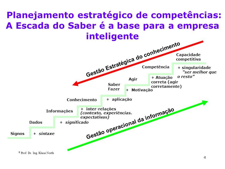 """© Prof. Dr. Ing. Klaus North 4 Planejamento estratégico de competências: A Escada do Saber é a base para a empresa inteligente + singularidade """"ser me"""