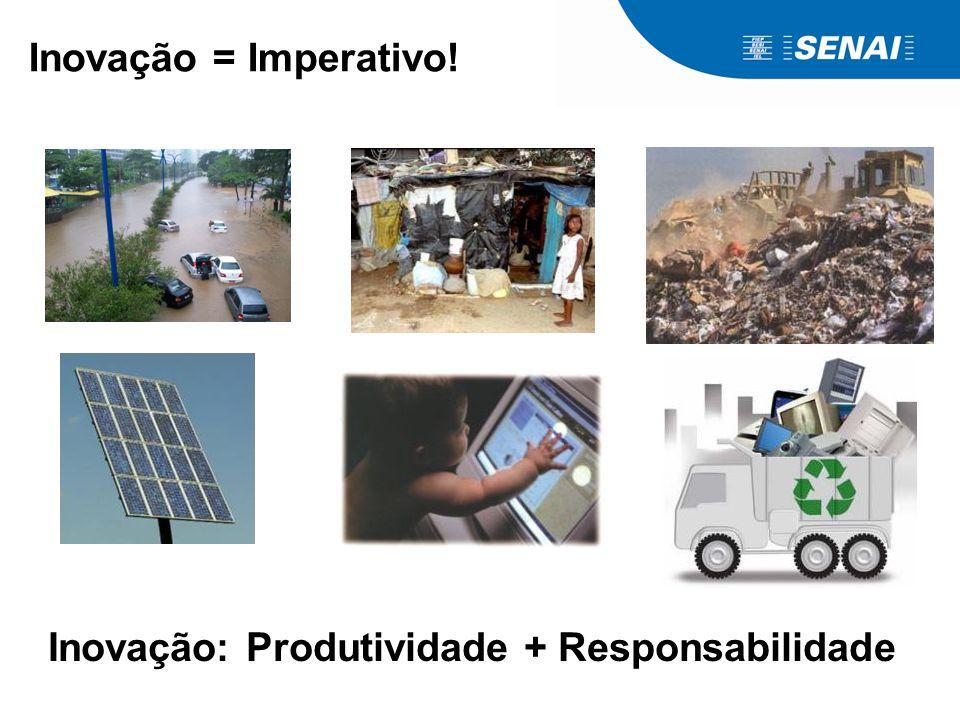 Inovação = Imperativo! Inovação: Produtividade + Responsabilidade
