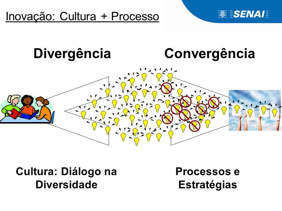 DivergênciaConvergência Inovação: Cultura + Processo Cultura: Diálogo na Diversidade Processos e Estratégias
