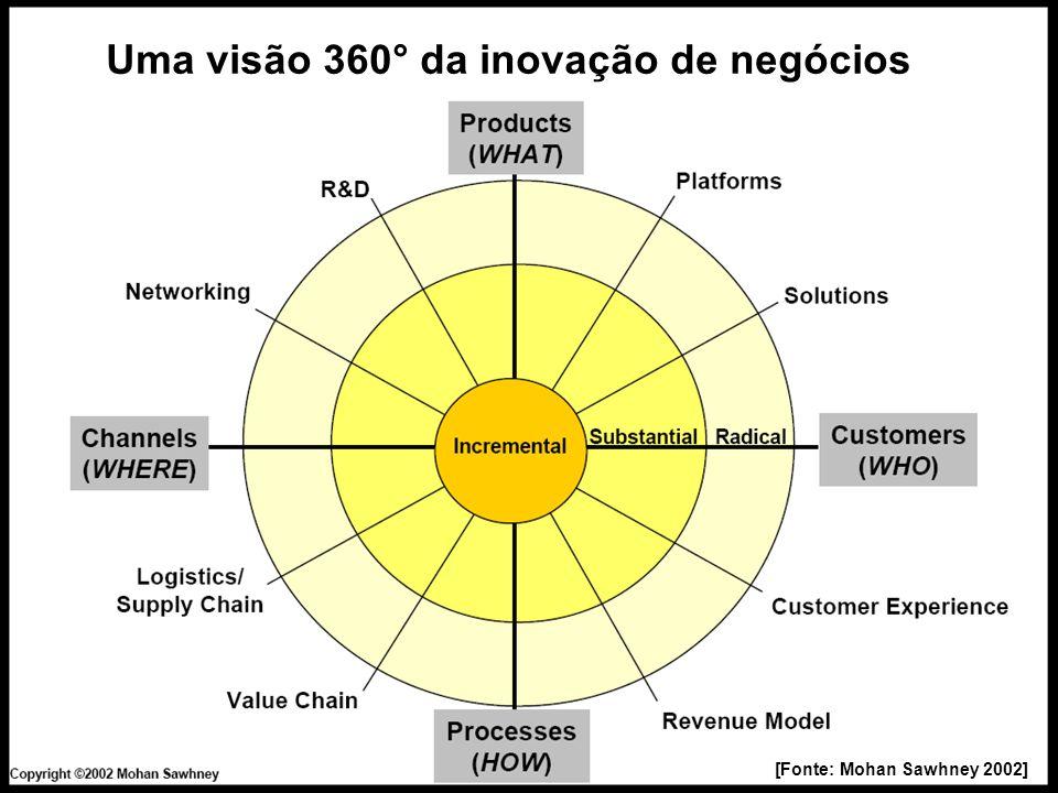 16 [Fonte: Mohan Sawhney 2002] Uma visão 360° da inovação de negócios
