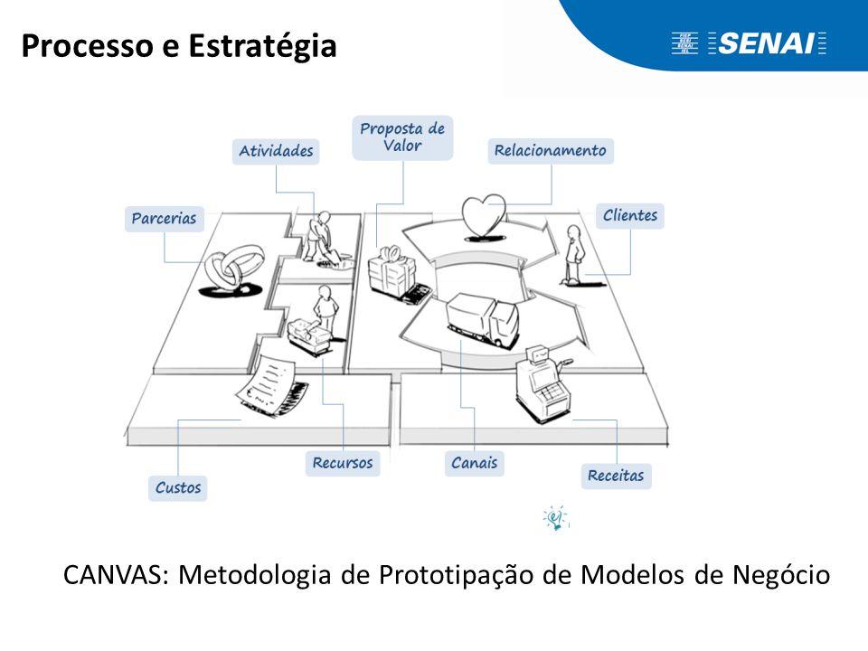 CANVAS: Metodologia de Prototipação de Modelos de Negócio Processo e Estratégia
