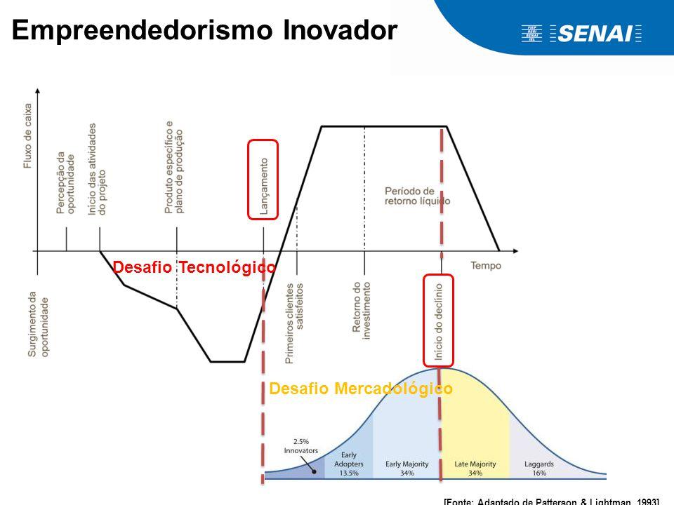 Empreendedorismo Inovador [Fonte: Adaptado de Patterson & Lightman, 1993] Desafio Mercadológico Desafio Tecnológico