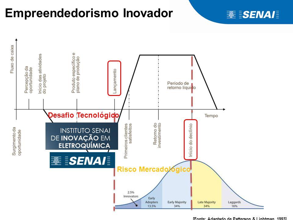 Empreendedorismo Inovador [Fonte: Adaptado de Patterson & Lightman, 1993] Risco Mercadológico Desafio Tecnológico