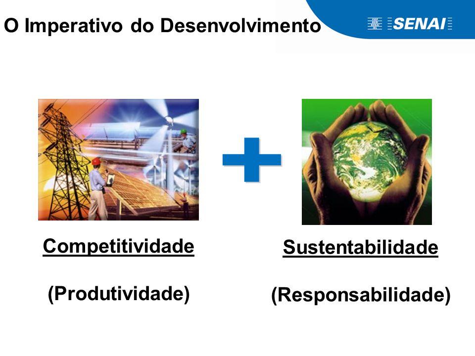 O Imperativo do Desenvolvimento Competitividade (Produtividade) Sustentabilidade (Responsabilidade)
