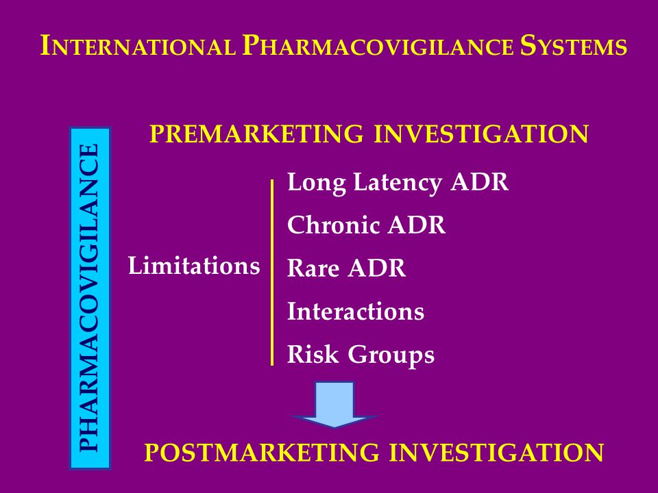 I NTERNATIONAL P HARMACOVIGILANCE S YSTEMS PREMARKETING INVESTIGATION Long Latency ADR Chronic ADR Rare ADR Interactions Risk Groups Limitations POSTMARKETING INVESTIGATION PHARMACOVIGILANCE