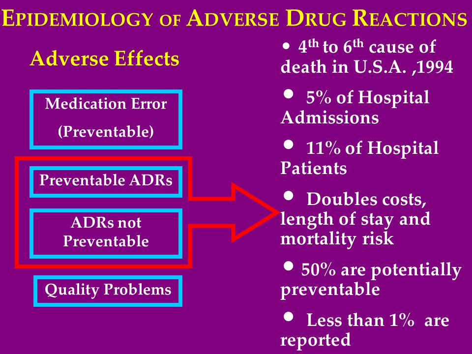 E PIDEMIOLOGY OF A DVERSE D RUG R EACTIONS 4 th to 6 th cause of death in U.S.A.,1994 5% of Hospital Admissions 11% of Hospital Patients Doubles costs, length of stay and mortality risk 50% are potentially preventable Less than 1% are reported Medication Error (Preventable) Preventable ADRs ADRs not Preventable Quality Problems Adverse Effects