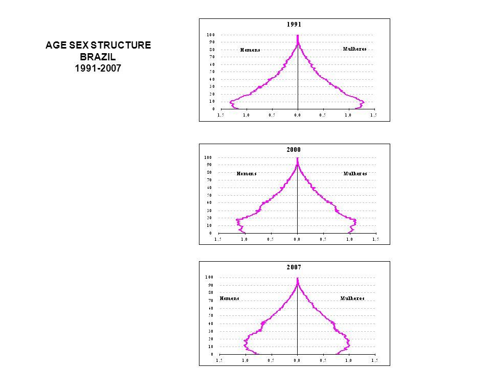 AGE SEX STRUCTURE BRAZIL 1991-2007