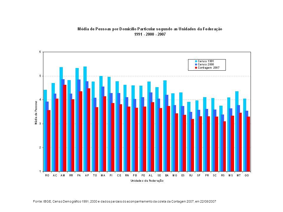 Fonte: IBGE, Censo Demográfico 1991, 2000 e dados parciais do acompanhamento da coleta da Contagem 2007, em 22/08/2007