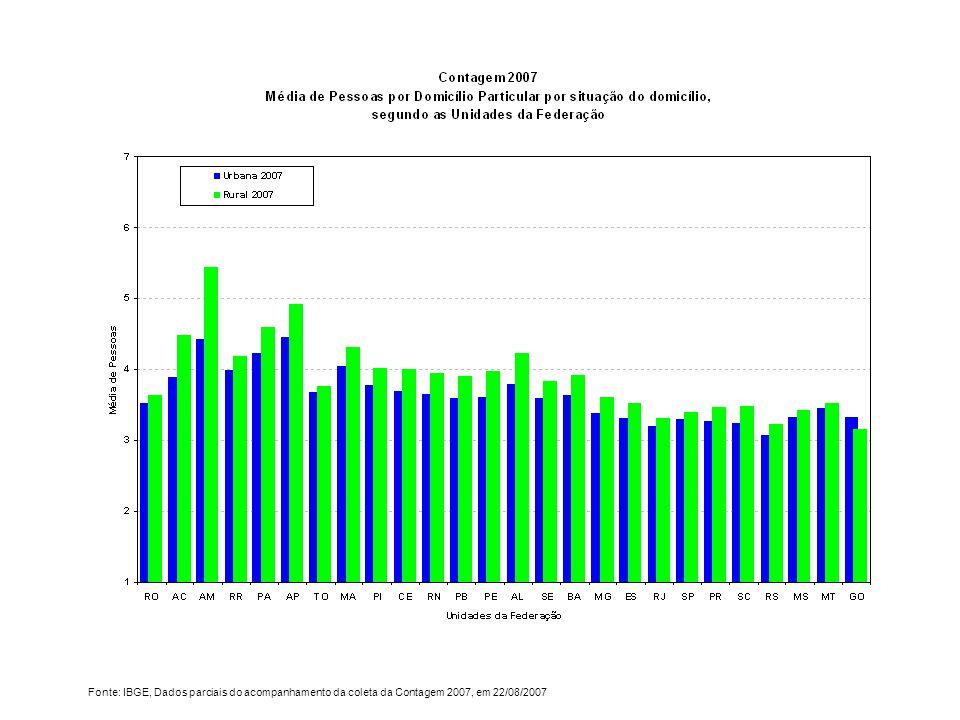 Fonte: IBGE, Dados parciais do acompanhamento da coleta da Contagem 2007, em 22/08/2007