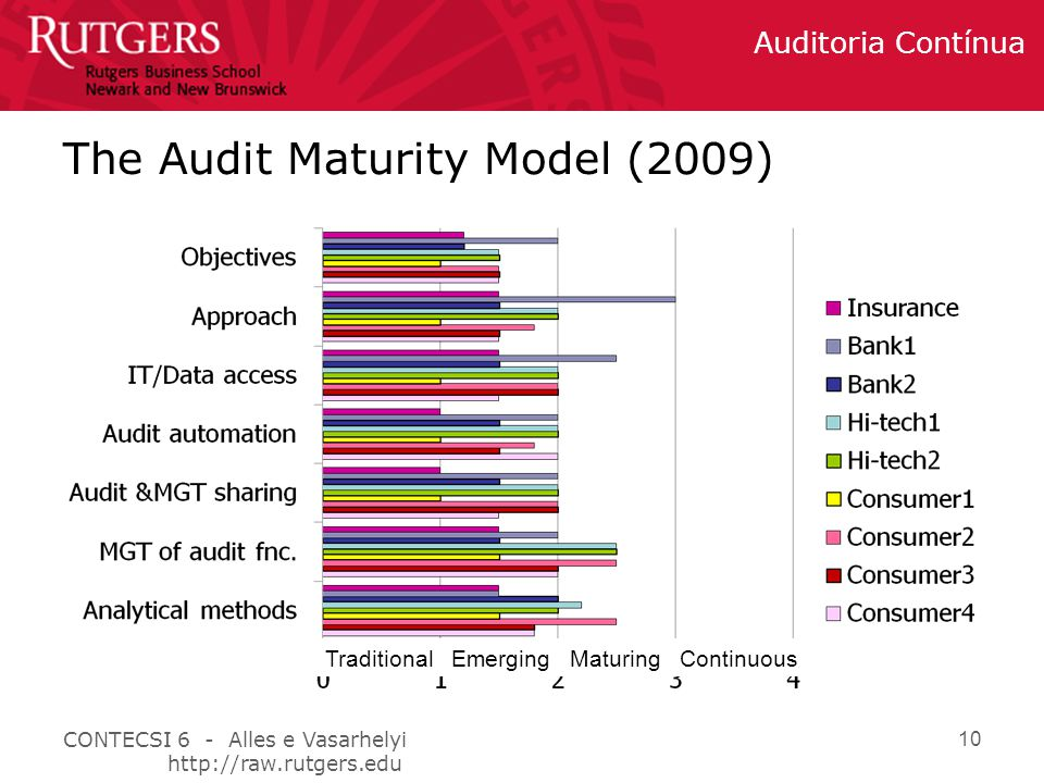 CONTECSI 6 - Alles e Vasarhelyi http://raw.rutgers.edu Auditoria Contínua 10 The Audit Maturity Model (2009) Traditional Emerging Maturing Continuous