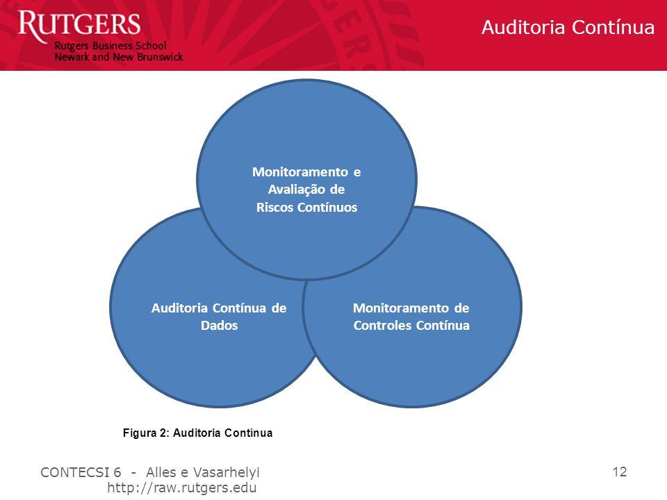 CONTECSI 6 - Alles e Vasarhelyi http://raw.rutgers.edu Auditoria Contínua 12 Auditoria Contínua de Dados Monitoramento de Controles Contínua Monitoramento e Avaliação de Riscos Contínuos Figura 2: Auditoria Contínua