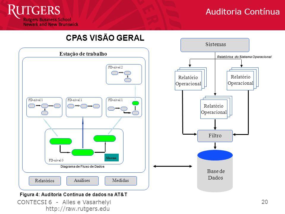 CONTECSI 6 - Alles e Vasarhelyi http://raw.rutgers.edu Auditoria Contínua 20 CPAS VISÃO GERAL Sistemas Relatório Operacional Relatório Operacional Filtro Base de Dados Relatórios do Sistema Operacional Estação de trabalho FD-nível 0 Alarme Diagrama de Fluxo de Dados FD-nível 1 FD-nível 2 Relatórios AnálisesMedidas Relatório Operacional Figura 4: Auditoria Contínua de dados na AT&T