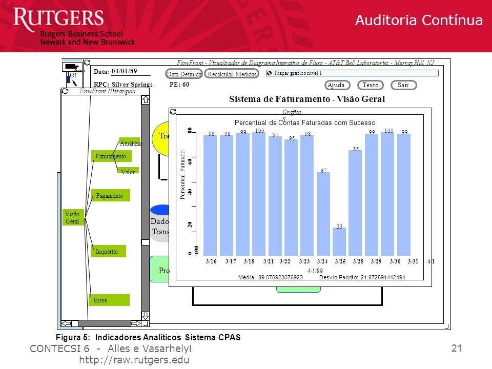 CONTECSI 6 - Alles e Vasarhelyi http://raw.rutgers.edu Auditoria Contínua 21 Dados Trans fer FlowFront - Visualisador de Diagrama Interativo de Fluxo - AT&T Bell Laboratories - Murray Hill, NJ Data: RPC: 04/01/89 Silver Springs Data DefinidaRecalcular Medidas Traçar gráfico nível 1 AjudaTextoSair PE: 60 FlowFront Hierarquia Visão Geral Pagamento Faturamento Inquérito Erros Atualizaç Valor Sistema de Faturamento - Visão Geral Percentual de Contas Faturadas com Sucesso Gráfico S Percentual Faturado 0 20 40 60 80 100 100 99 100 98 97 95 98 67 23 85 3/16 3/17 3/18 3/21 3/22 3/23 3/24 3/25 3/28 3/29 3/30 3/31 4/1 Média: 89.076923076923 Desvio Padrão: 21.872591442494 4/1/89 Pro Tra fernsu Figura 5: Indicadores Analíticos Sistema CPAS