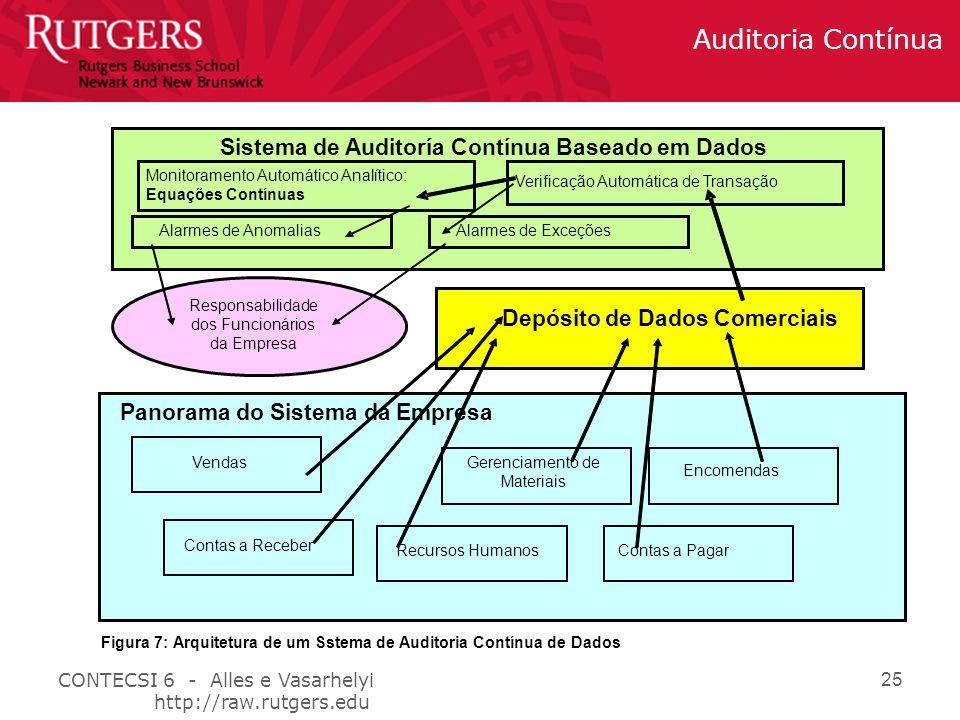 CONTECSI 6 - Alles e Vasarhelyi http://raw.rutgers.edu Auditoria Contínua 25 Panorama do Sistema da Empresa Encomendas Contas a Pagar Gerenciamento de Materiais Vendas Contas a Receber Recursos Humanos Depósito de Dados Comerciais Verificação Automática de Transação Alarmes de Exceções Monitoramento Automático Analítico: Equações Contínuas Alarmes de Anomalias Sistema de Auditoría Contínua Baseado em Dados Responsabilidade dos Funcionários da Empresa Figura 7: Arquitetura de um Sstema de Auditoria Contínua de Dados