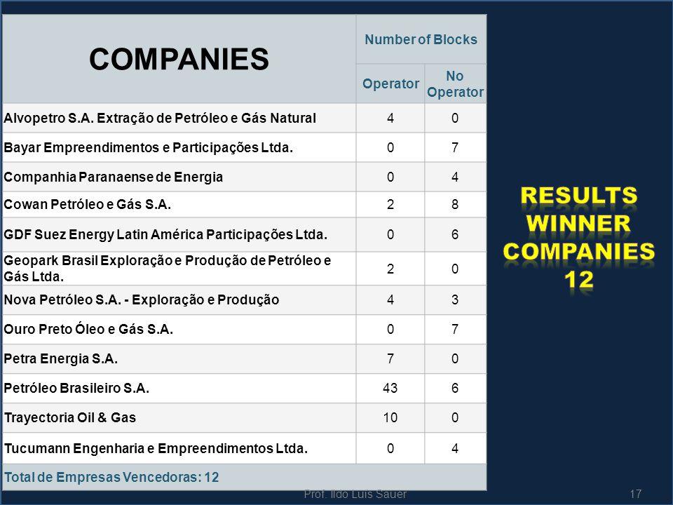 COMPANIES Number of Blocks Operator No Operator Alvopetro S.A. Extração de Petróleo e Gás Natural40 Bayar Empreendimentos e Participações Ltda.07 Comp