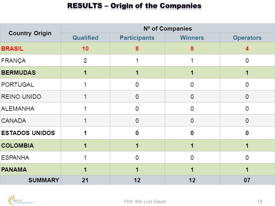 Country Origin Nº of Companies QualifiedParticipantsWinnersOperators BRASIL10884 FRANÇA2110 BERMUDAS1111 PORTUGAL1000 REINO UNIDO1000 ALEMANHA1000 CANADA1000 ESTADOS UNIDOS1000 COLOMBIA1111 ESPANHA1000 PANAMA1111 SUMMARY2112 07 Prof.