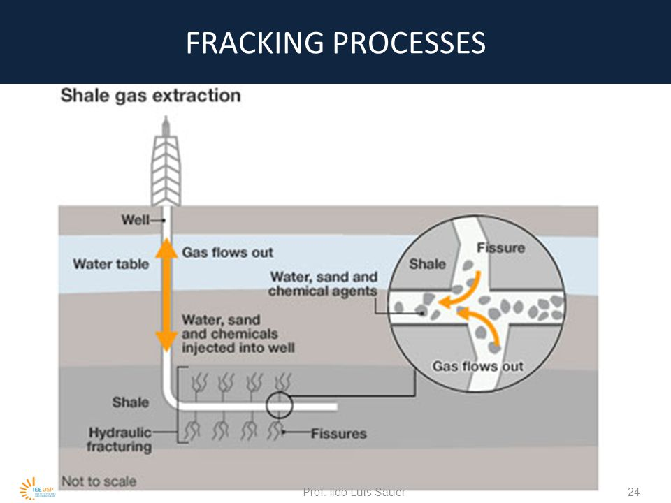 OPPONENTS WARN methane scape during the fracking  Fracking is an environmental disaster  Produce air and water pollution  Accelere of global climate change Prof.