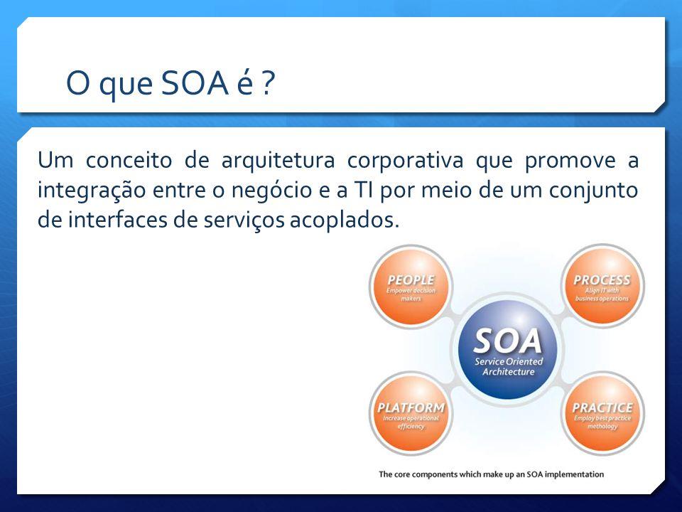 O que SOA é ? Um conceito de arquitetura corporativa que promove a integração entre o negócio e a TI por meio de um conjunto de interfaces de serviços