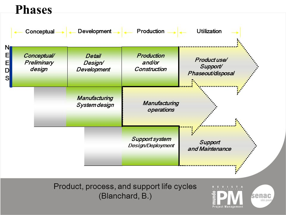 Product, process, and support life cycles (Blanchard, B.) ProductionUtilization Conceptual Development Manufacturing System design Production and/or C