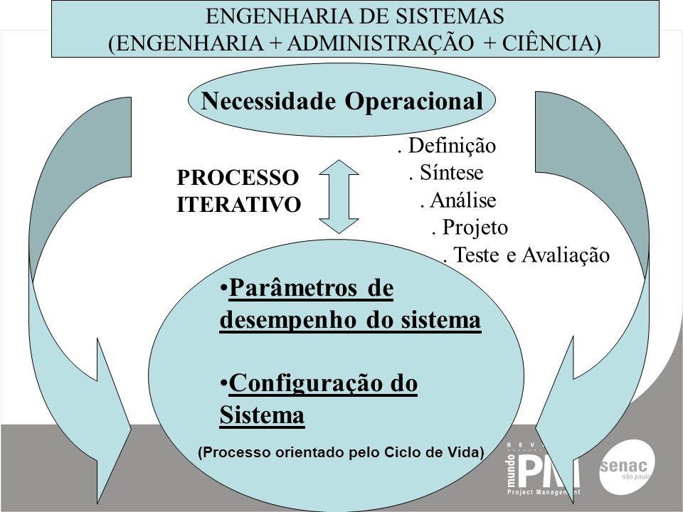 Parâmetros de desempenho do sistema Configuração do Sistema Necessidade Operacional.