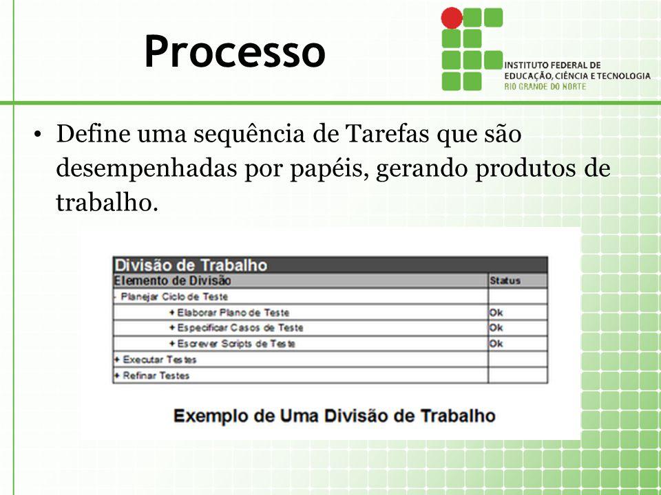 Processo Define uma sequência de Tarefas que são desempenhadas por papéis, gerando produtos de trabalho.