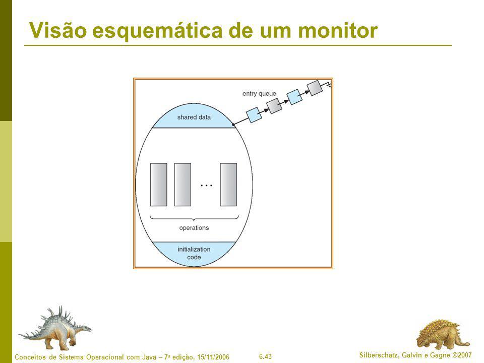 6.43 Silberschatz, Galvin e Gagne ©2007 Conceitos de Sistema Operacional com Java – 7 a edição, 15/11/2006 Visão esquemática de um monitor