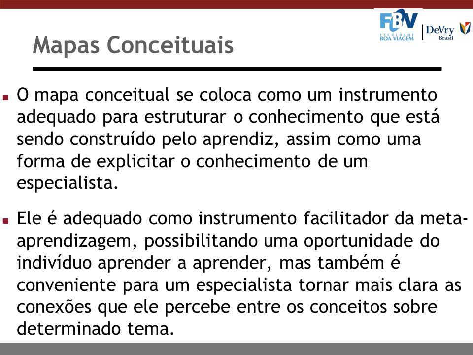 Mapas Conceituais n O mapa conceitual se coloca como um instrumento adequado para estruturar o conhecimento que está sendo construído pelo aprendiz, a
