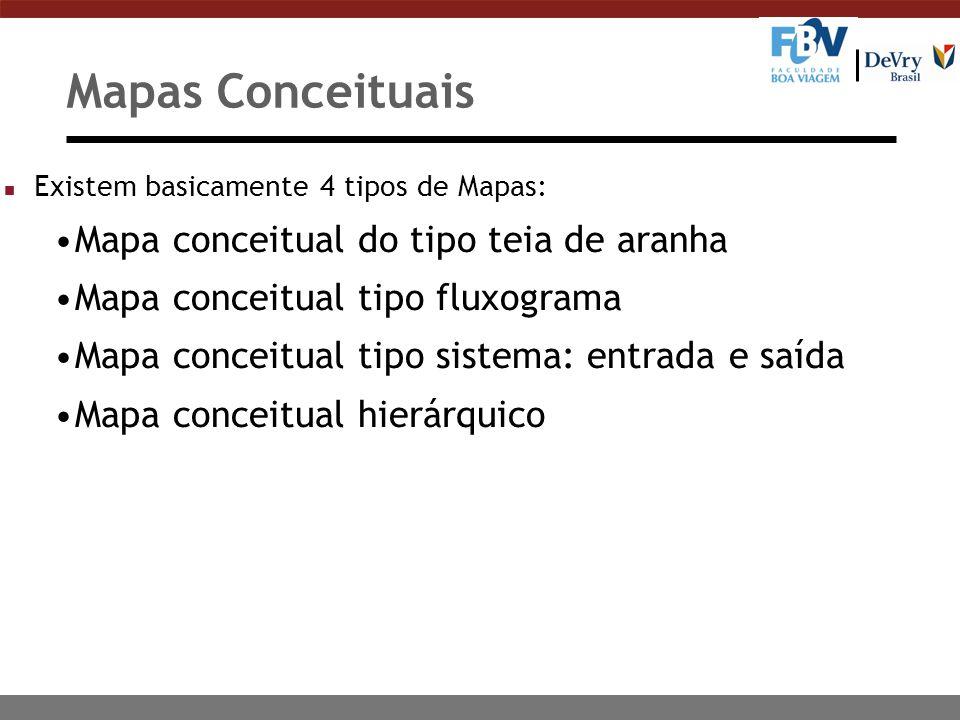 Mapas Conceituais n Existem basicamente 4 tipos de Mapas: Mapa conceitual do tipo teia de aranha Mapa conceitual tipo fluxograma Mapa conceitual tipo sistema: entrada e saída Mapa conceitual hierárquico