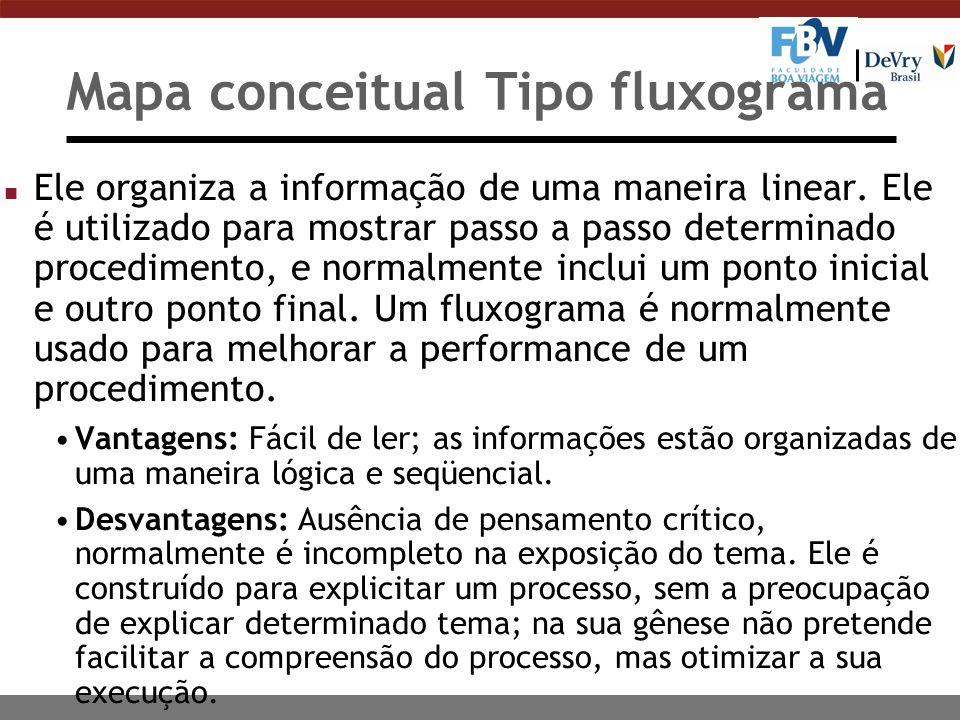 Mapa conceitual Tipo fluxograma n Ele organiza a informação de uma maneira linear. Ele é utilizado para mostrar passo a passo determinado procedimento