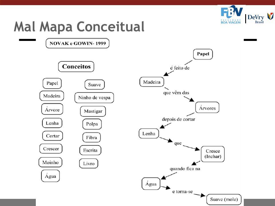 Mal Mapa Conceitual