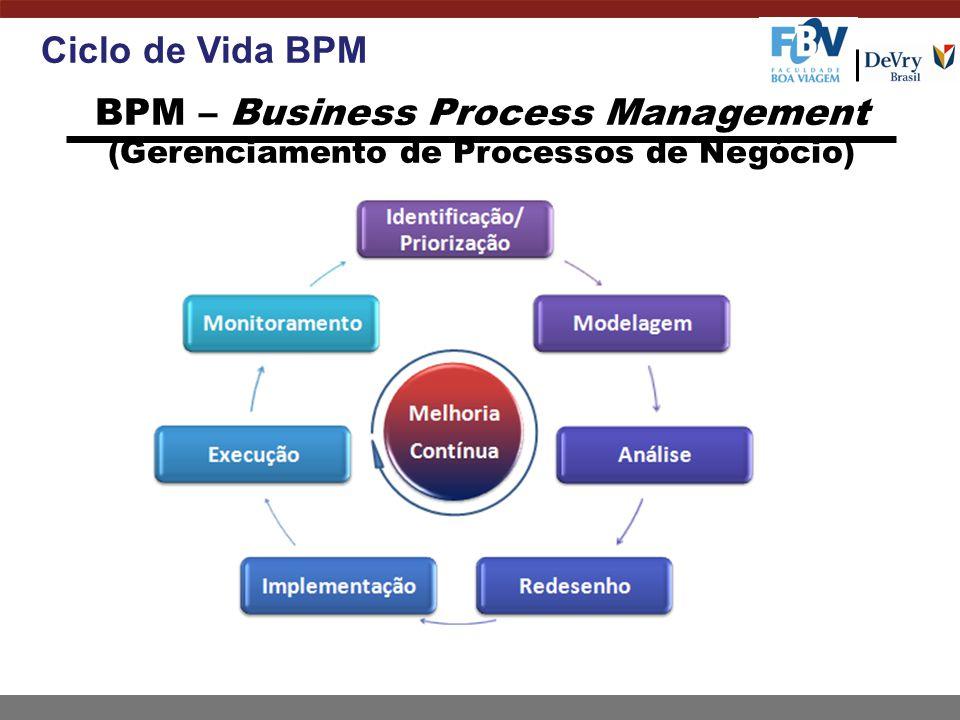 BPM – Business Process Management (Gerenciamento de Processos de Negócio) Ciclo de Vida BPM