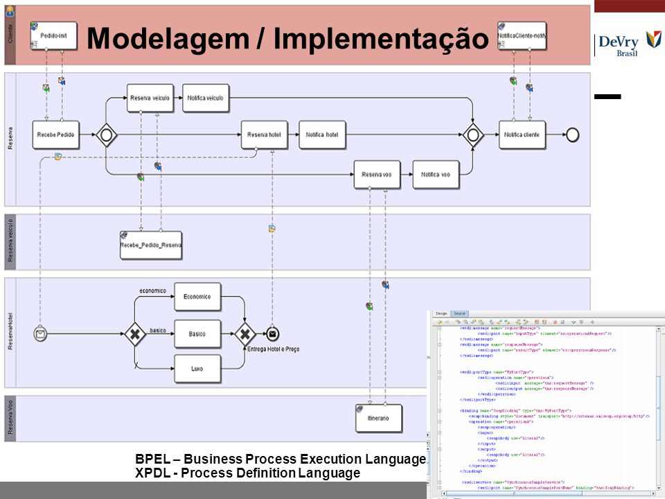 BPEL – Business Process Execution Language XPDL - Process Definition Language Modelagem / Implementação