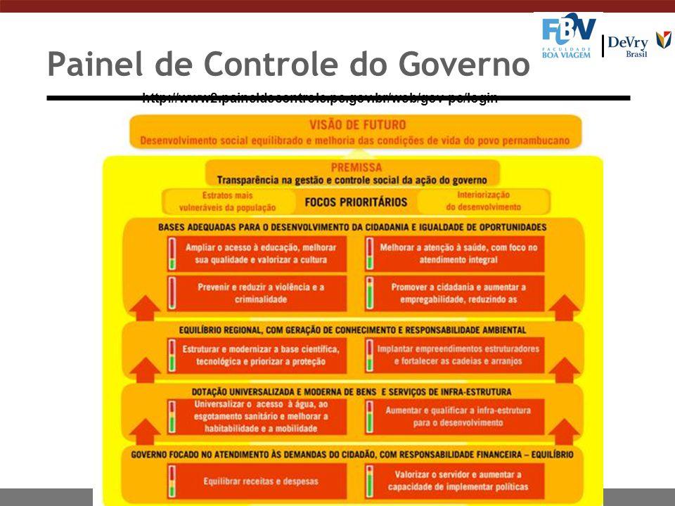 Painel de Controle do Governo http://www2.paineldecontrole.pe.gov.br/web/gov-pe/login